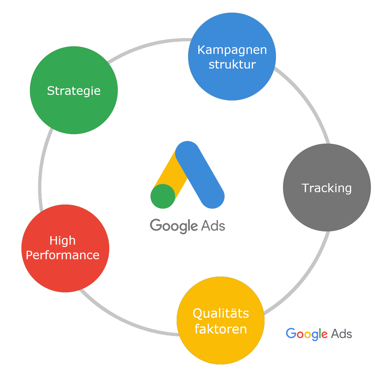 Effiziente Google AdWords-Kampagnen